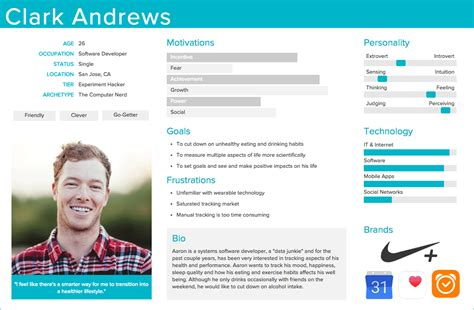 user persona template how to create a buyer or user persona