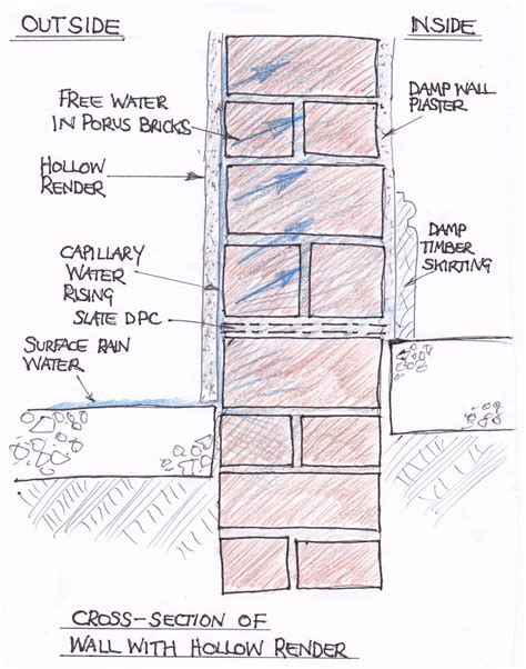 what is a course section cement render entraps moisture against a solid masonry