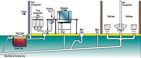Types Of Plumbing Systems by Types Of Plumbing And Drainage Systems In Buildings
