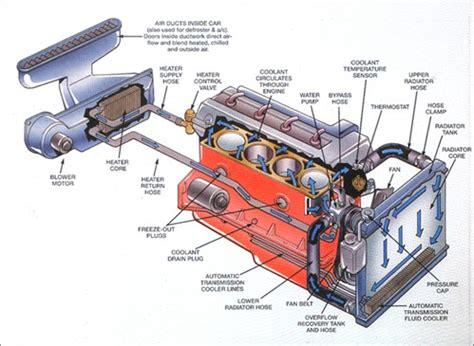 cooling system diagrams sun auto sun auto service