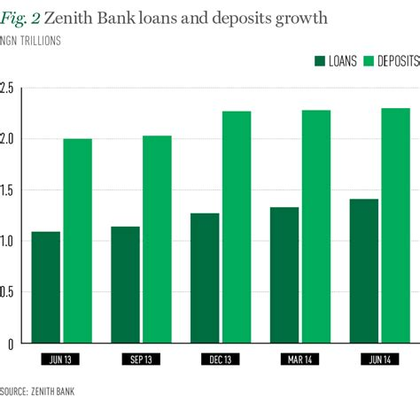 zenith bank banking zenith bank leads the way for nigeria world finance