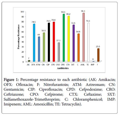 1 percent resistor color code 1 percent resistors 28 images virulent characteristics of multidrug resistant e from zaria