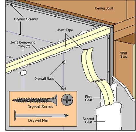 williamsonc drywall types