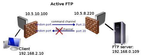 tftp port manual ip firewall nat mikrotik wiki