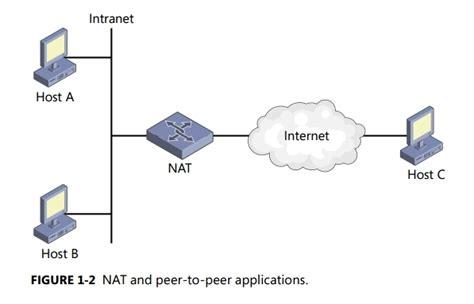 network address translation tutorial point tutorial nat network address translation malwaretips