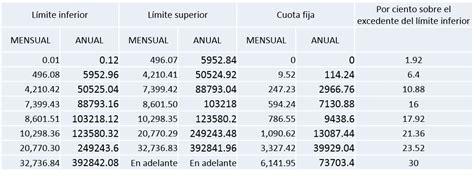 tabla para el calculo de isr anual por sueldos y salarios 2016 club de tareas calculo de isr