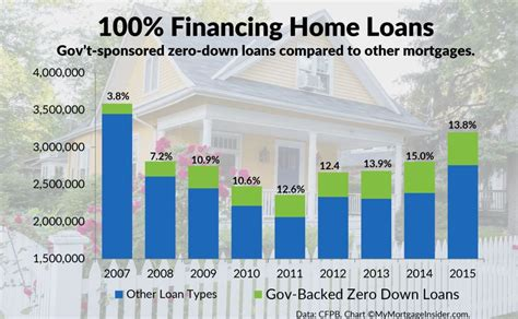 100 financing home loans are available in 2018