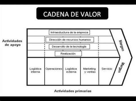 cadena de valor sector industrial cadena de valor flujo de informaci 243 n youtube