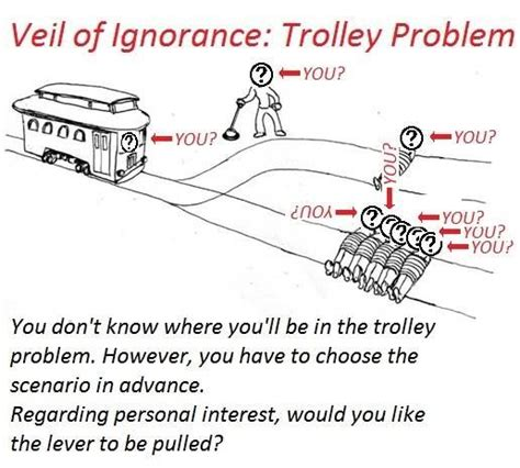 trolley problem or would why rawlsian veil of ignorance leads to utilitarianism source trolley problem https www