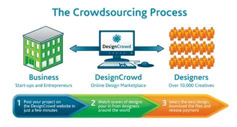 designcrowd vs designcrowd vs 99designs which is better the digital