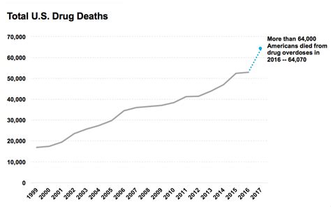 Rapid Detox Deaths by Overdose Deaths 2016 Advice Statistics And Cdc