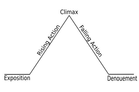 story pyramid template climax exles and definition literary devices