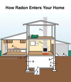 radon gas basement illinois missouri radon risks florissant springfield