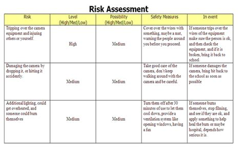 manufacturing risk assessment template unit 2 media pre production risk assessment