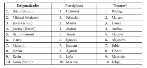 www nombres de varones prestigio y estigmatizaci 211 n de 60 nombres propios en 40