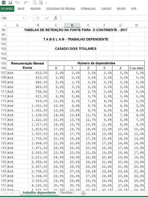 tabelas de irs para 2016 tabelas de reten 231 227 o irs 2017 em excel para o continente