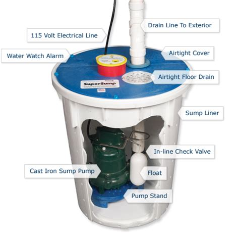 check up on your sump pump basement waterproofing system