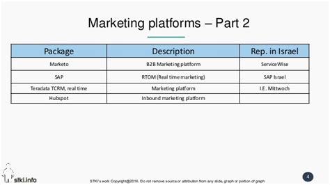 Marketing Platform For Bumn D Gil Marketing 2 Freesul 2016 positioning apps analytics final