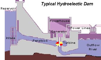 hydroelectric power water use usgs hydroelectric power how it works usgs water science school