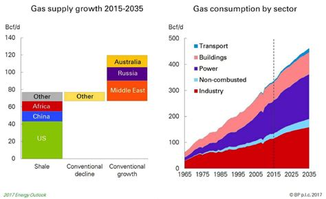 world energy outlook 2017 books bp s energy outlook forecasts that fossil fuels will
