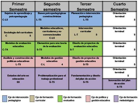 Modelos Curriculares En Educacion Maestr 237 A En Educaci 243 N