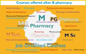 Mba Or M Pharm After B Pharm by Courses Offered After B Pharm Archives Pharmaclub