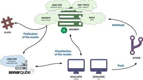 best continuous integration tool continuous integration workflow best free home