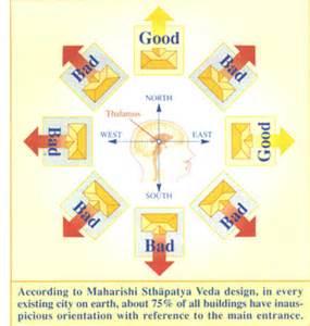 Sthapatya Veda House Plans Vedic Architecture Maharishi Sthapatya Veda Fortune Creating Homes Vastu Vidya
