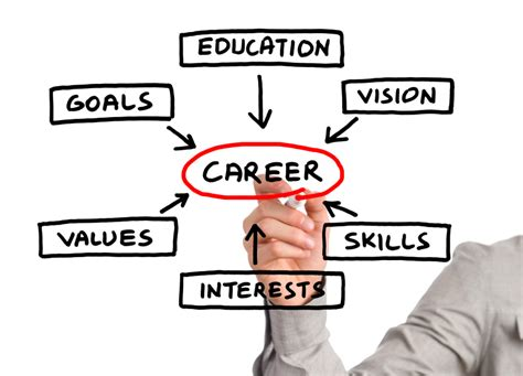 career coach how to plan your career and land your books options your choices your future coaching and counselling