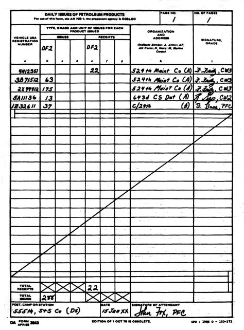 Gas Card Sign Out Sheet Template by Fm 10 67 1 Chapter 3