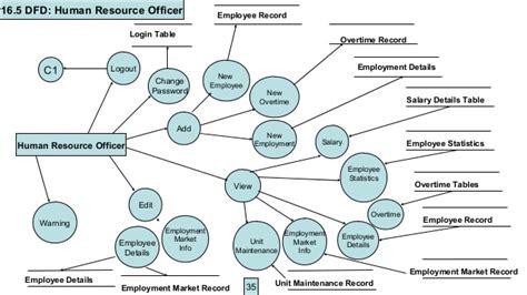 mall diagram er diagram for shopping mall management system