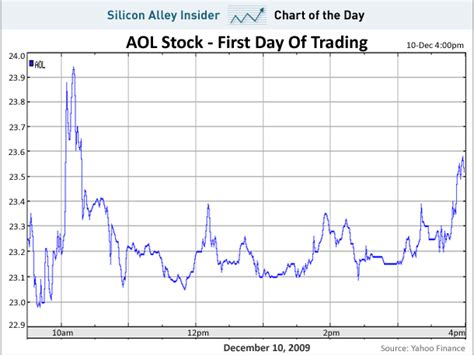aol stock history chart chart of the day aol s sleepy first day of trading