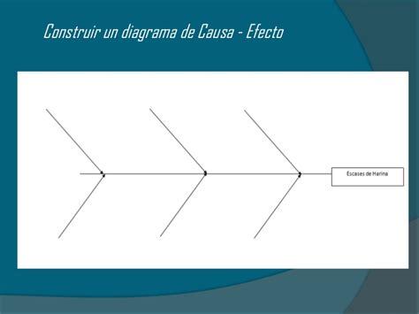 causa y efecto diagrama causa y efecto