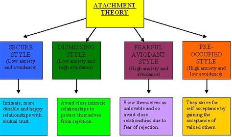 attachment pattern quiz clare s social psych blog page essay 2 attachment theory