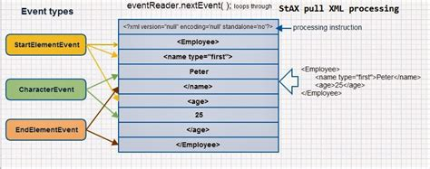 smooks tutorial xml to java java and xml tutorial with sax parser reading only
