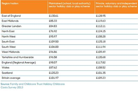 in home daycare rates the 163 1 000 cost of summer childcare how school holidays