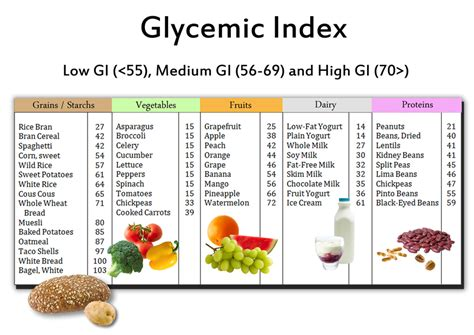 carbohydrates glycemic index the importance of a balanced meal