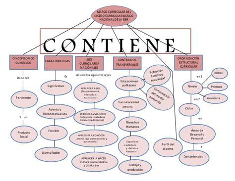 Modelo Curricular Nacional Mapa Conceptual Marco Curricular B 193 Sico Nacional Ebr