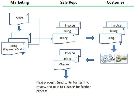 sales and collection cycle flowchart ecosoft bicycle manufacturer study adempiere