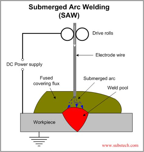 submerged arc welding diagram welding alloys information engineering360