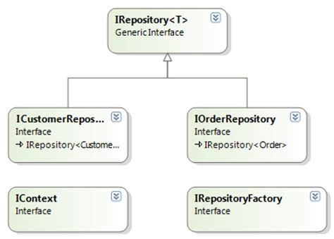 repository pattern definition developing web applications developing web applications with asp net mvc3 and entity