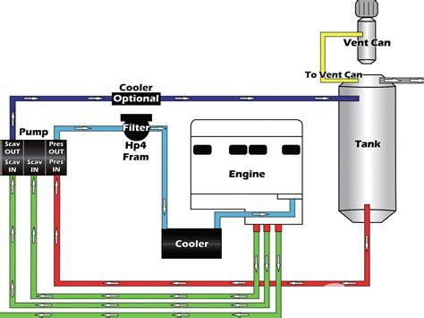 sump system diagram engine description and mods