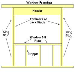 Window Sill Plate Conventional Window Framing Tips