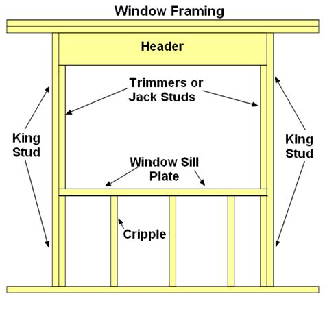 window framing diagram conventional window framing tips