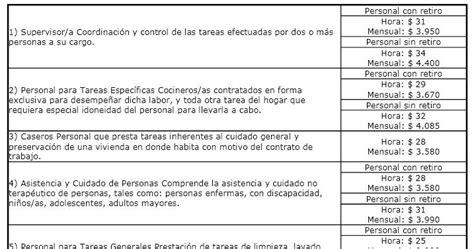 ignacio online empleados de comercio liquidaci 243 n sueldo vacaciones empleados de casas particulares ignacio online