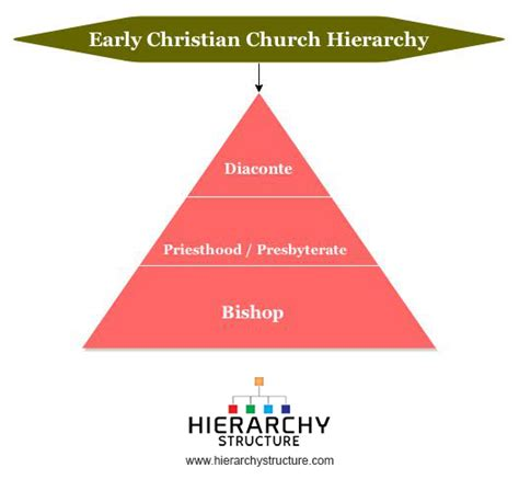 pattern of authority meaning early christian church hierarchy