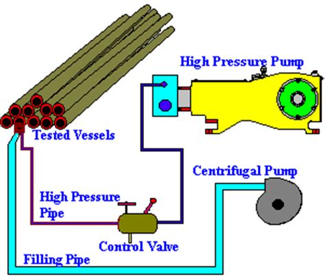 Hydrostatic Pressure Test Plumbing by Hydro Pressure Test Security Sistems