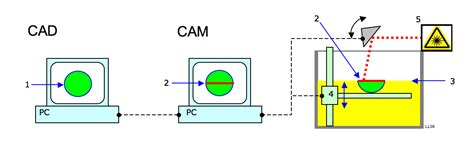 file cad cam png wikimedia commons