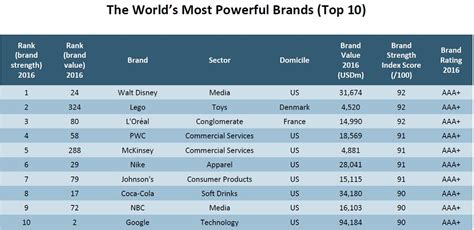 the 10 most powerful brands in the world business insider