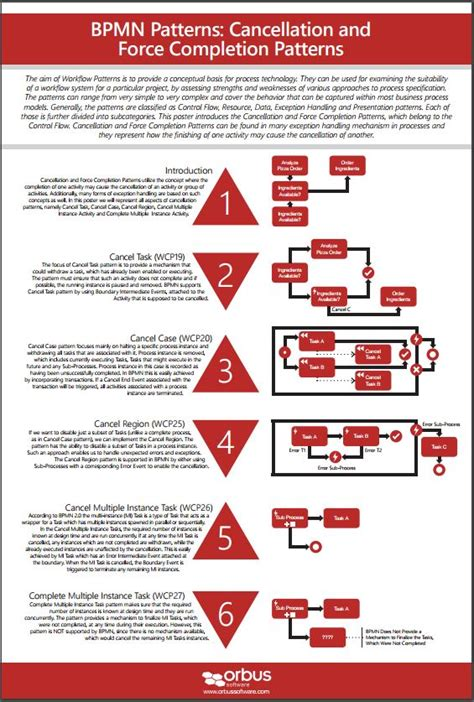 bpmn diagram poster bpmn diagram poster images how to guide and refrence